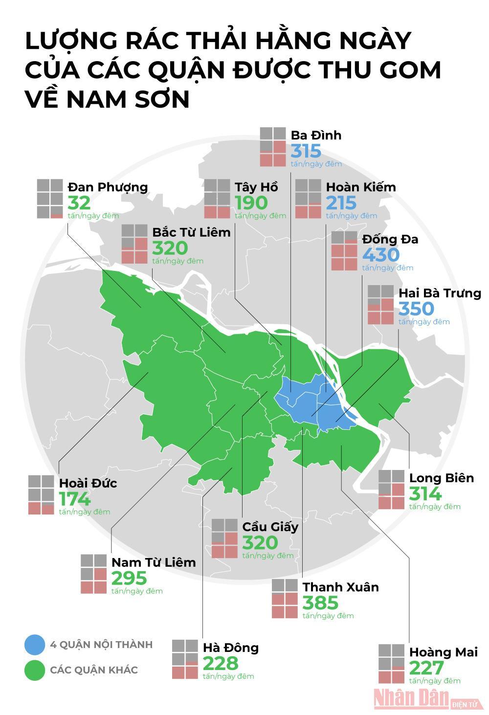 Lượng rác thải hằng ngày của các quận được thu gom về Nam Sơn -0