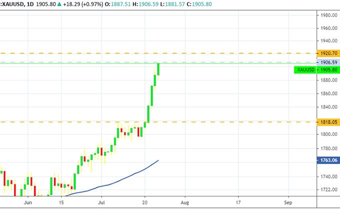 Giá vàng 25-7: Rủi ro vẫn tiềm ẩn, cần thận trọng -0