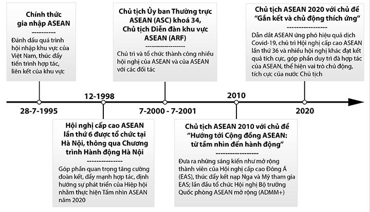 Ghi dấu ấn Việt Nam trong ASEAN -0