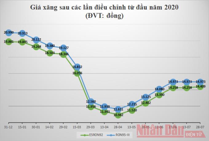 Giá xăng E5RON92 tăng nhẹ -0