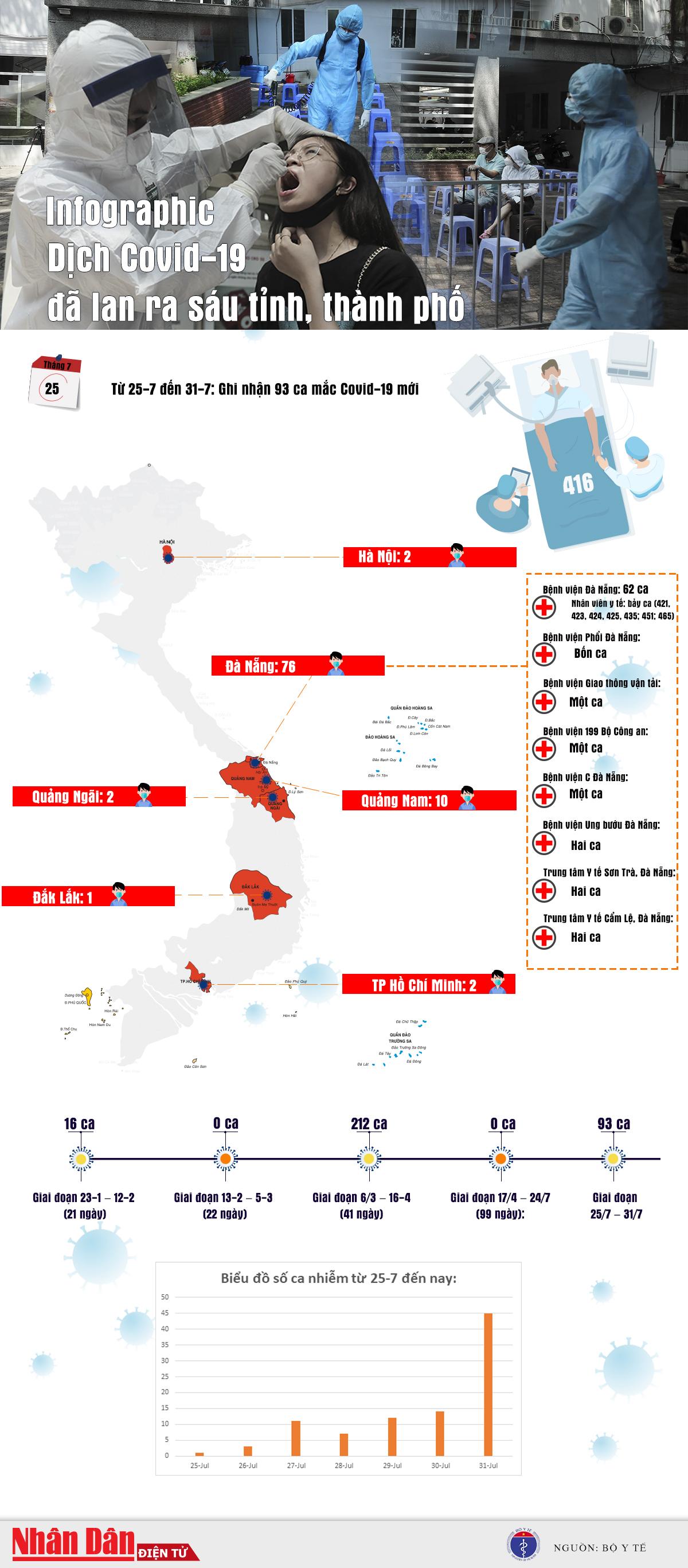 [Inforgraphic] Biểu đồ một tuần lây lan dịch Covid-19 tại Việt Nam -0