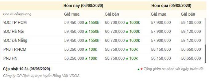 Giá vàng hôm nay (6-8): Nhảy vọt bỏ xa mốc 60 triệu đồng -0