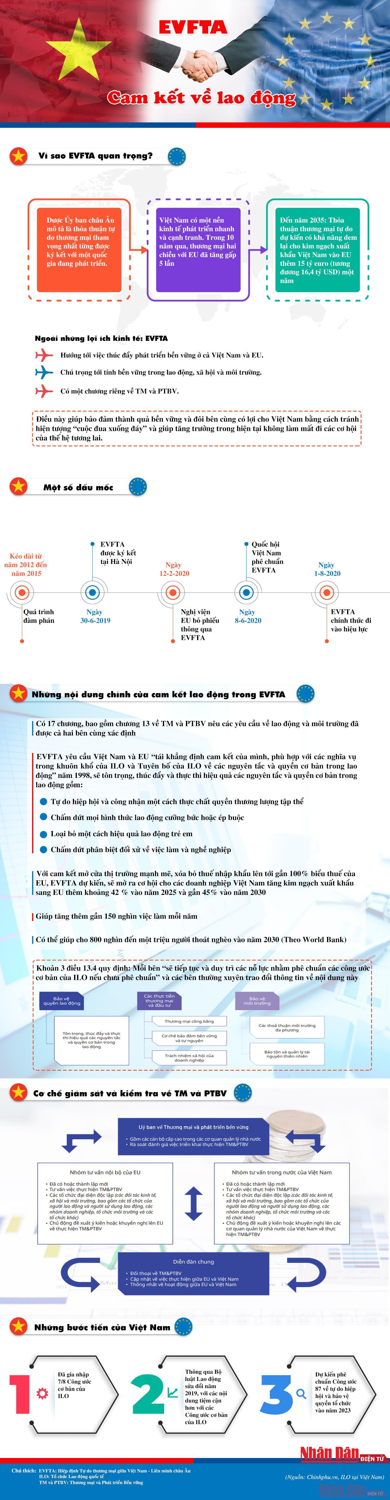 [Infographic] Cam kết về lao động trong EVFTA -0