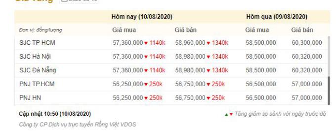 Giá vàng trong nước hạ nhiệt xuống dưới 59 triệu đồng -0