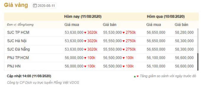 Giá vàng SJC giảm tiếp gần 3 triệu đồng -0