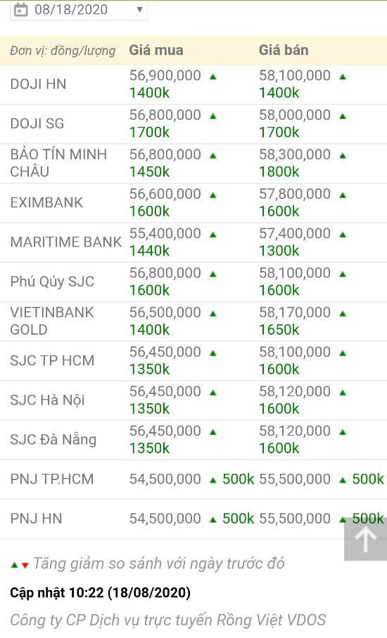 Giá vàng hôm nay ngày 18-8: Tái lập mốc 58 triệu đồng -0