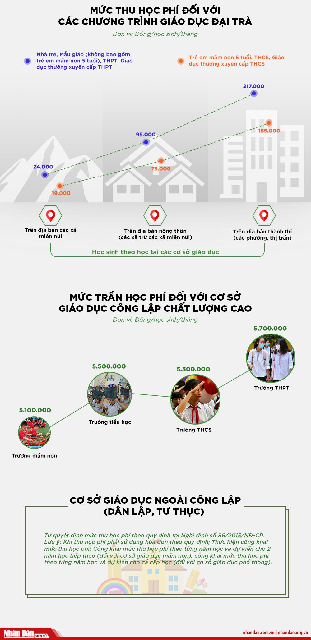 [Infographic] Mức thu học phí năm học 2020-2021 của Hà Nội -0