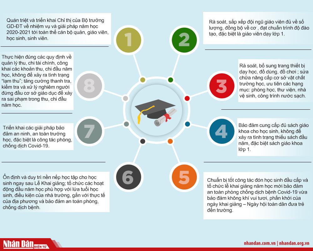 Tám hoạt động ngành giáo dục tập trung thực hiện để đón năm học mới -0