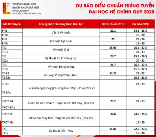 Dự báo điểm trúng tuyển Trường đại học Bách khoa Hà Nội -0