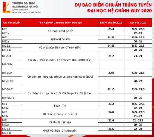 Dự báo điểm trúng tuyển Trường đại học Bách khoa Hà Nội -1