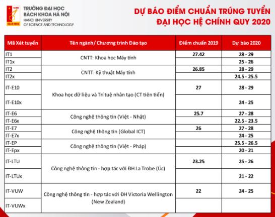 Dự báo điểm trúng tuyển Trường đại học Bách khoa Hà Nội -2