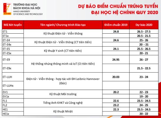 Dự báo điểm trúng tuyển Trường đại học Bách khoa Hà Nội -3