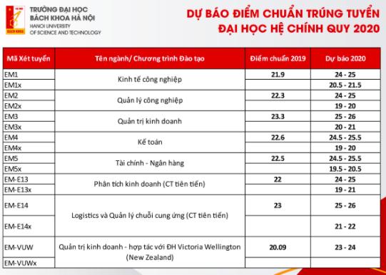 Dự báo điểm trúng tuyển Trường đại học Bách khoa Hà Nội -4