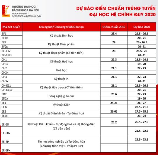 Dự báo điểm trúng tuyển Trường đại học Bách khoa Hà Nội -5