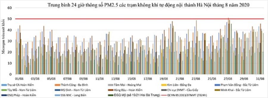 Chất lượng không khí Hà Nội xấu đi trong tháng 9 là theo quy luật hằng năm -0