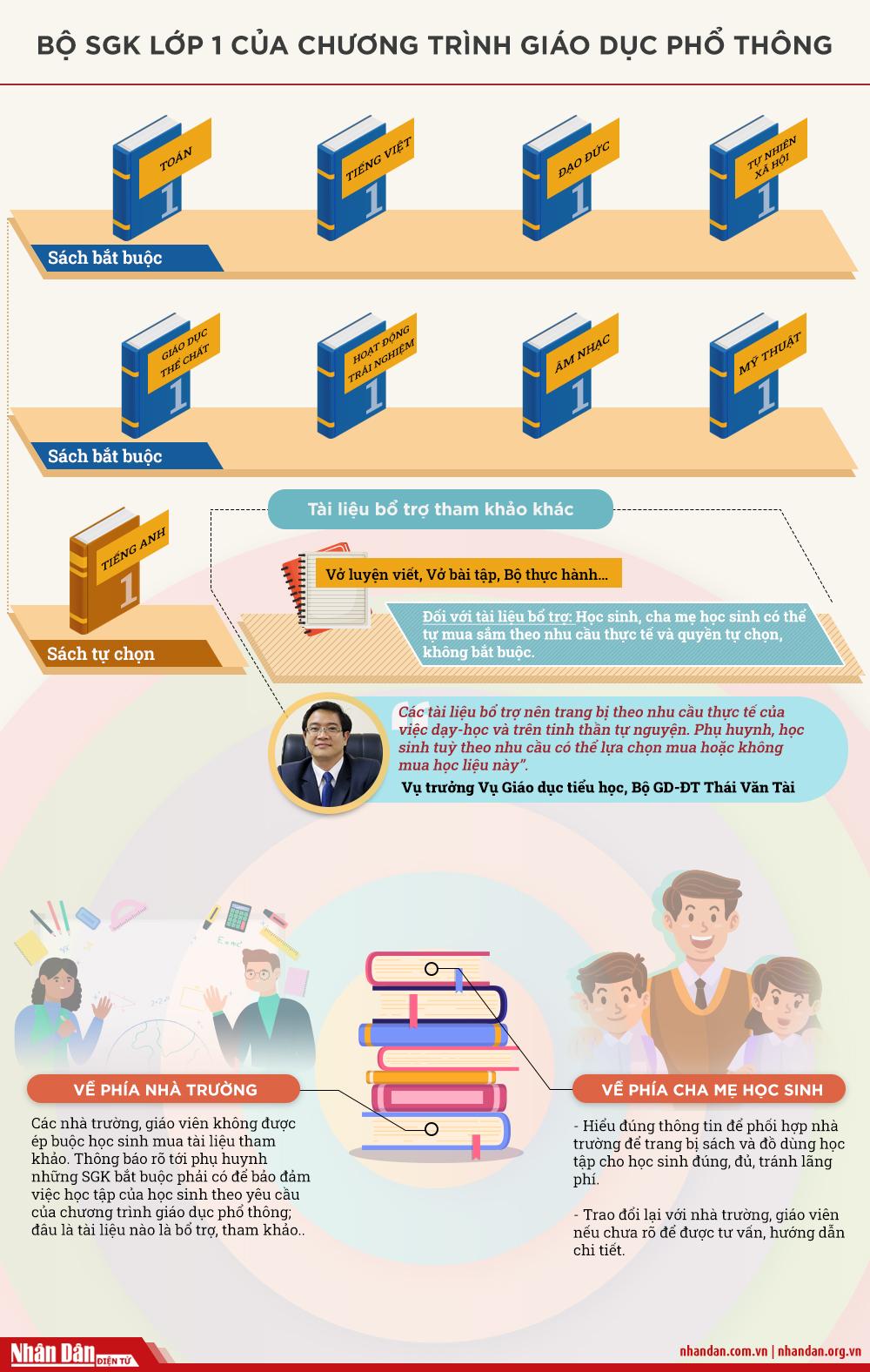 [Infographic] Sách giáo khoa lớp 1 mới gồm những cuốn nào? -0