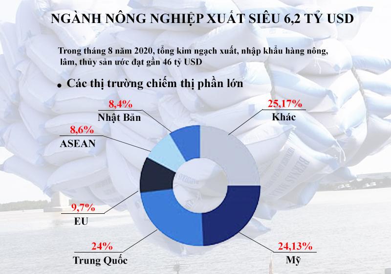 Nông sản Việt tiến vào