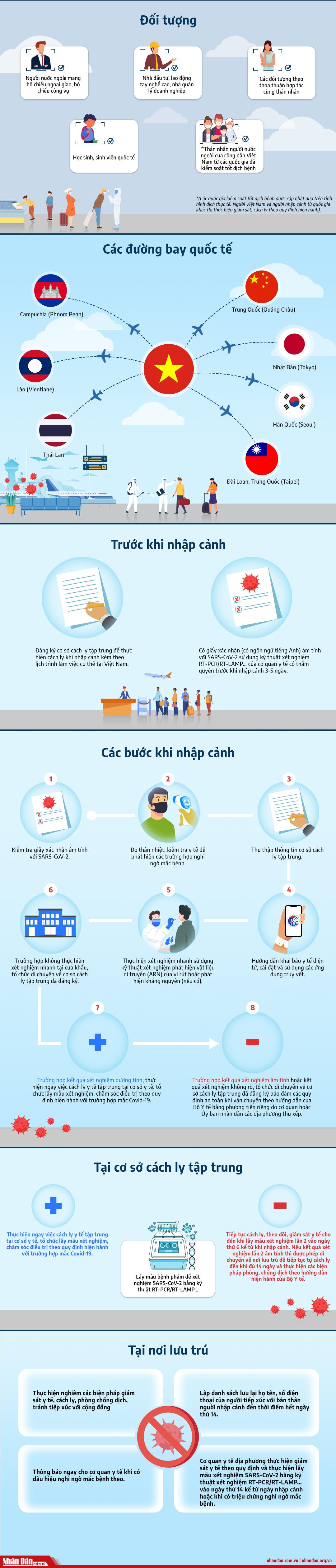 [Infographic] Quy trình tiếp nhận người nhập cảnh vào Việt Nam -0