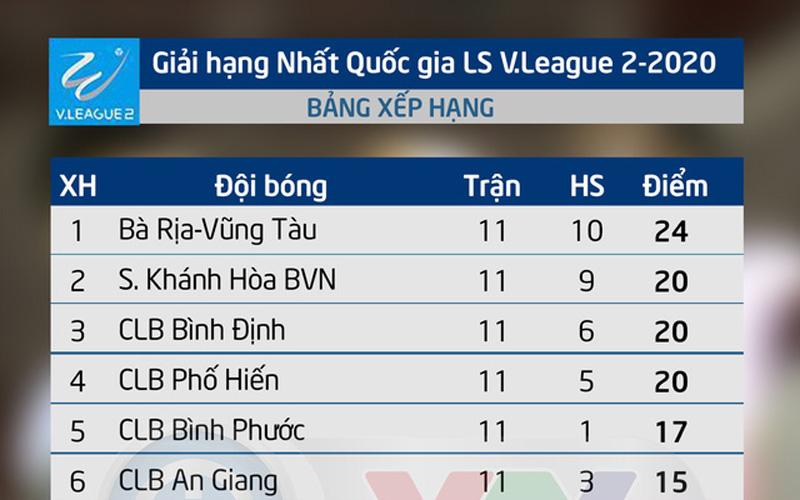 Vong 11 Giải Bong đa Hạng Nhất Quốc Gia Ls V League 2 2020 Bao Nhan Dan