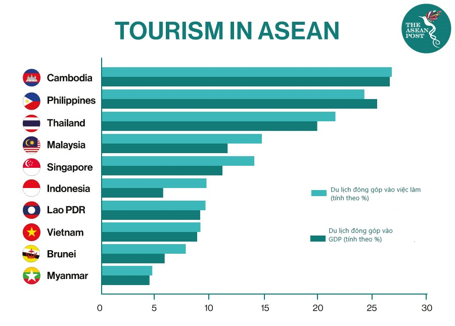Nỗ lực hồi sinh du lịch từ thị trường nội địa   -0