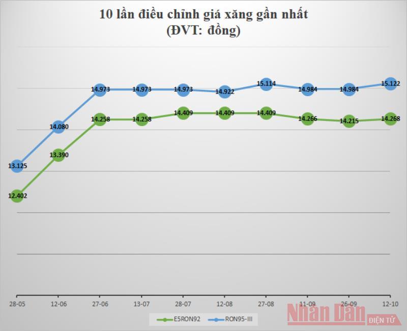 Giá xăng, dầu tăng nhẹ -0