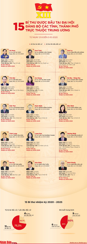[Infographic] 15 bí thư được bầu tại Đại hội Đảng bộ các tỉnh, thành phố trực thuộc Trung ương -0