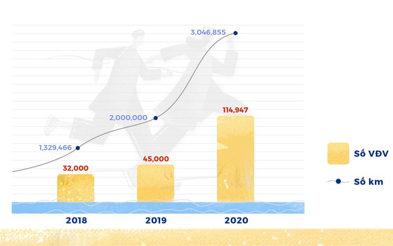 UPRACE 2020: 115 nghìn người chạy 3 triệu km, quyên góp hơn 3 tỷ đồng -0