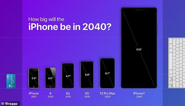 2040, kích thước iPhone sẽ lớn hơn MacBook với tốc độ tăng hiện tại -0