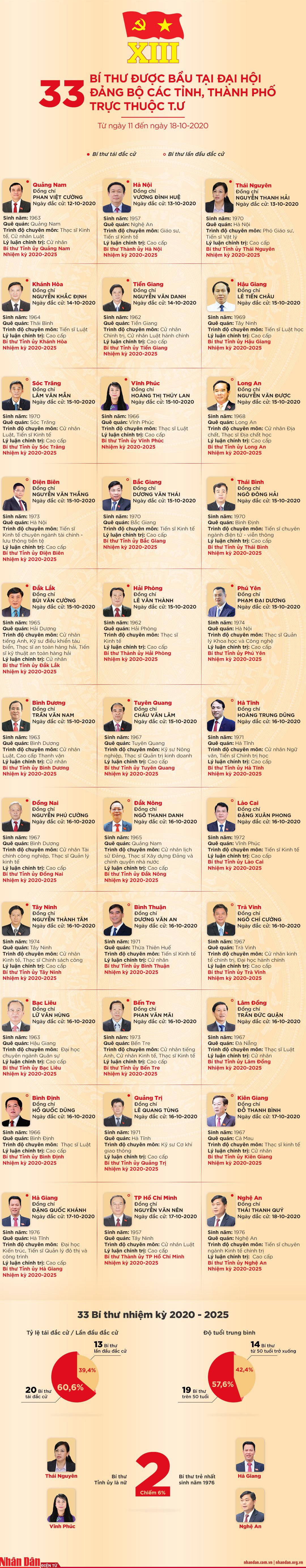 [Infographic] 33 Bí thư được bầu tại Đại hội Đảng bộ các tỉnh, thành phố trực thuộc T.Ư -0