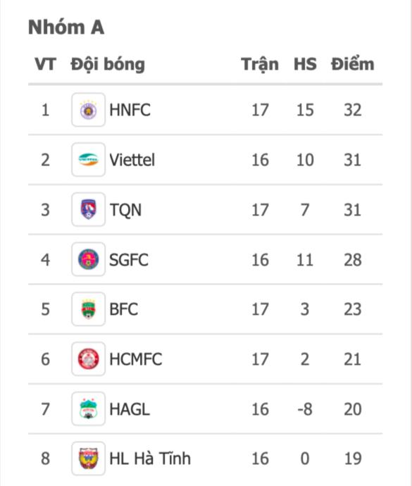 Quang Hải tỏa sáng, Hà Nội giành ngôi đầu bảng V-League -0