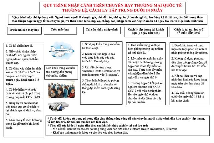Bộ Y tế đề xuất ba quy trình cách ly hành khách khi mở lại bay thương mại quốc tế -0