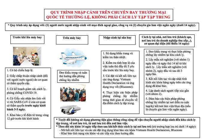 Bộ Y tế đề xuất ba quy trình cách ly hành khách khi mở lại bay thương mại quốc tế -1