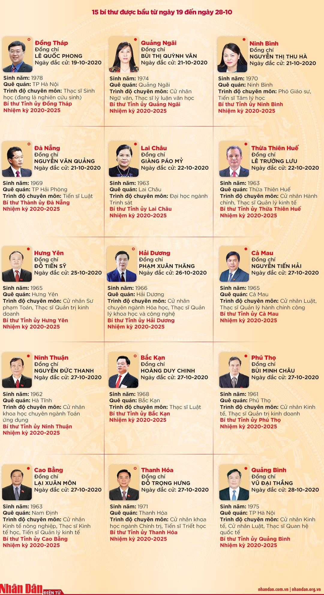 63 Bí thư được bầu tại Đại hội Đảng bộ các tỉnh, thành phố trực thuộc Trung ương -0