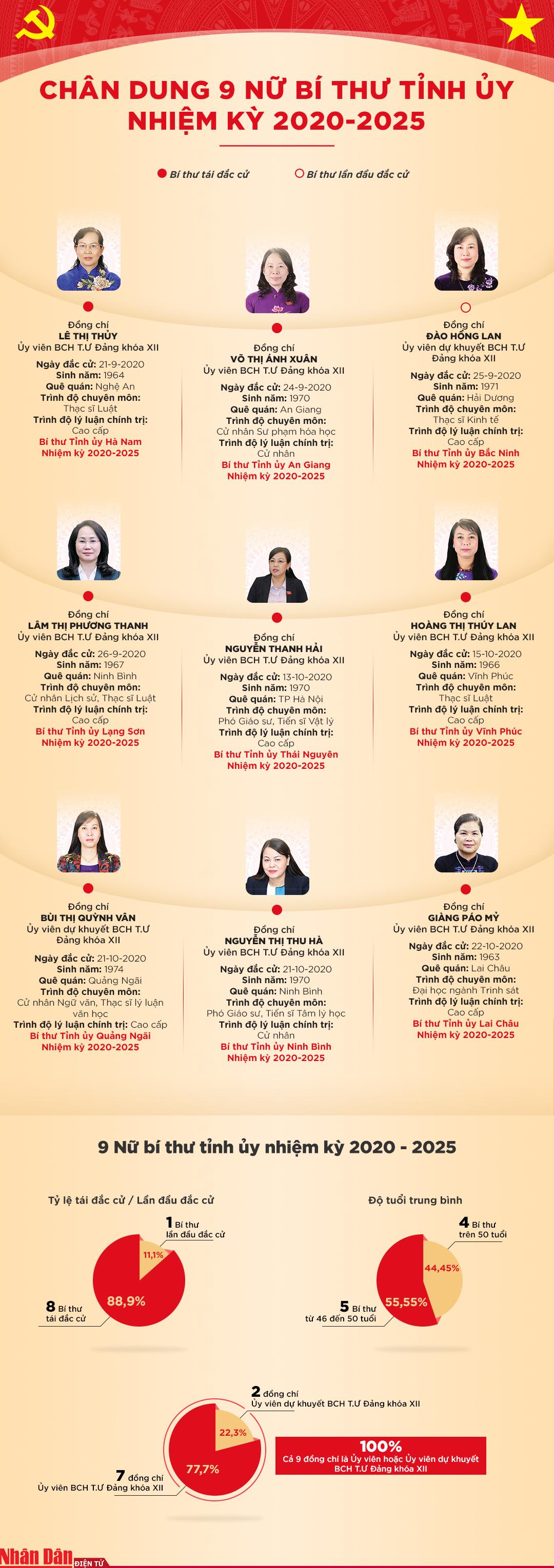 Chân dung chín nữ Bí thư Tỉnh ủy nhiệm kỳ 2020-2025 -0