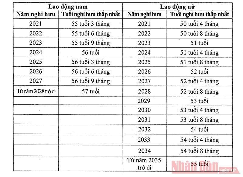 Quy định chính thức về tuổi nghỉ hưu từ ngày 1-1-2021 -0