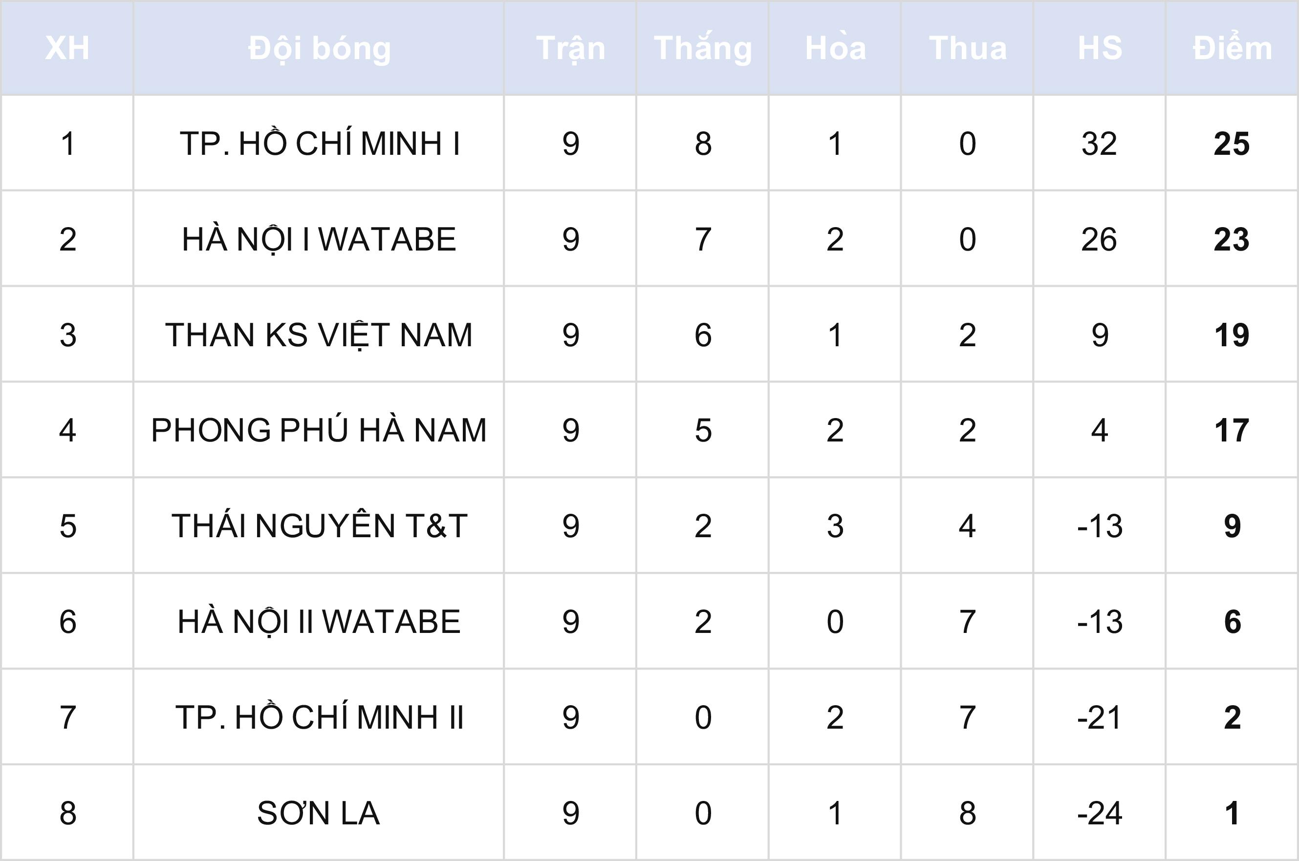 TP Hồ Chí Minh I và Than KS Việt Nam khẳng định sức mạnh -0