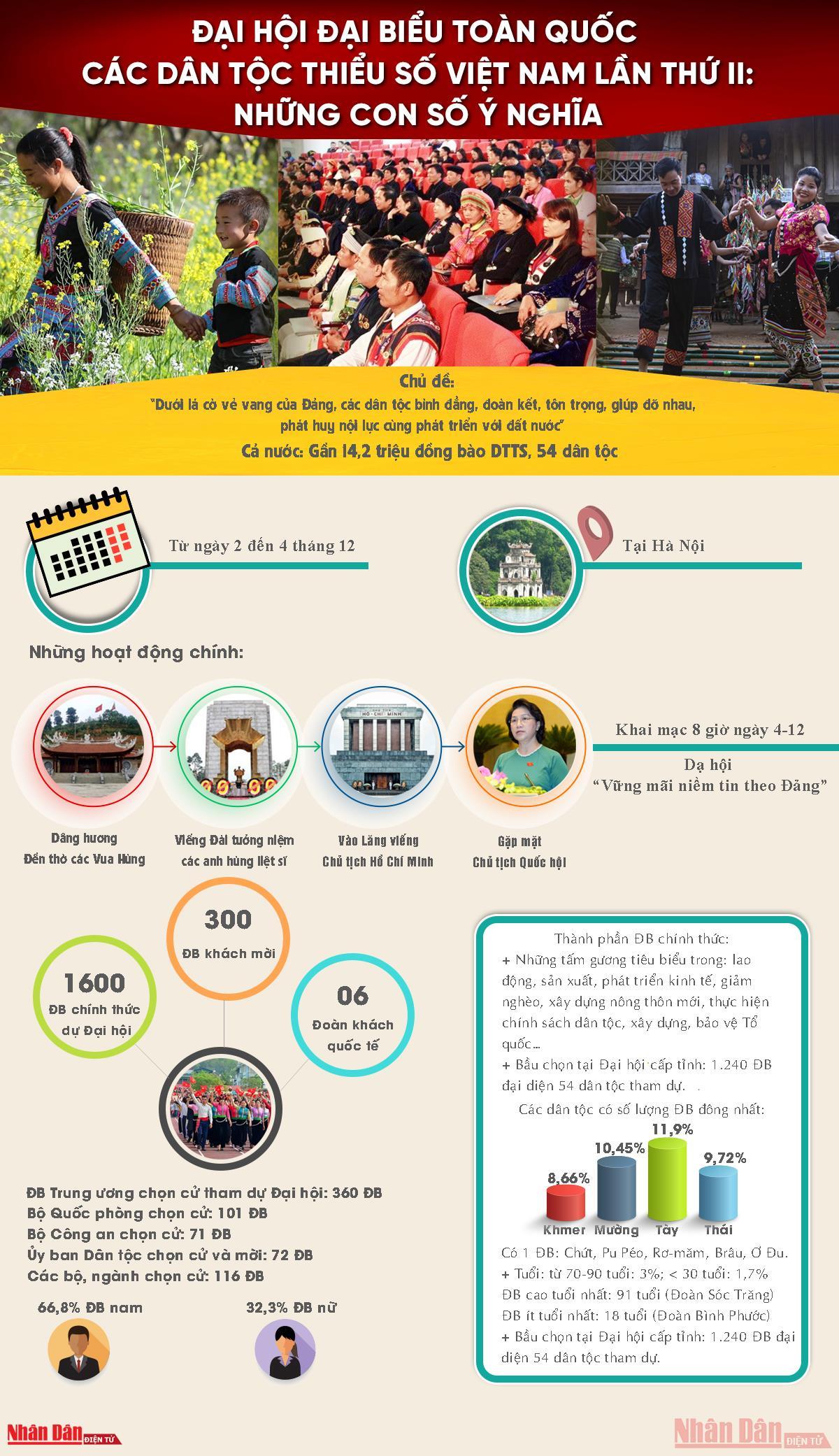 [Infographic] Đại hội đại biểu toàn quốc các dân tộc thiểu số Việt Nam lần thứ II: Những con số ý nghĩa -0