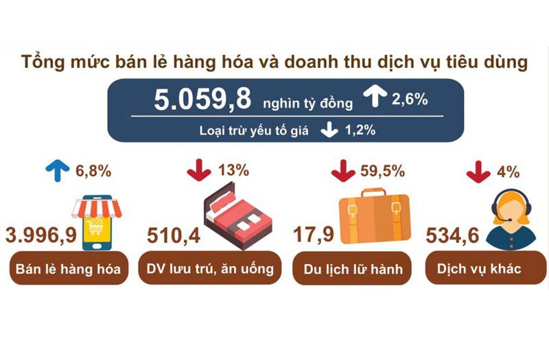 Khách quốc tế đến Việt Nam năm 2020 giảm 78,7%  -0