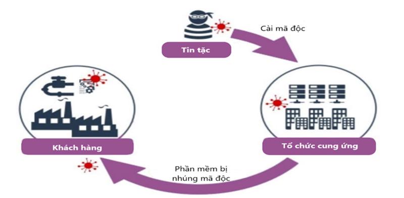 Bộ Công an khuyến cáo một số biện pháp phòng ngừa hoạt động tấn công mạng -0
