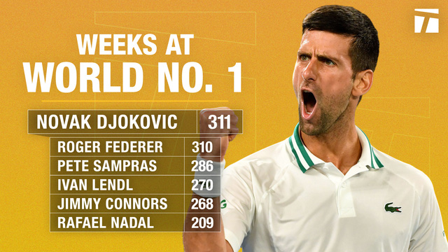 Novak Djokovic xô đổ kỷ lục của Roger Federer -0