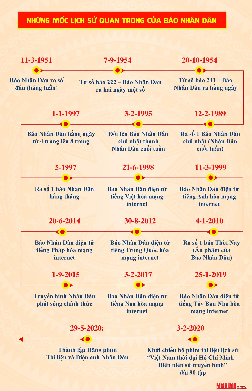 70 NĂM LỊCH SỬ VẺ VANG CỦA BÁO NHÂN DÂN -0