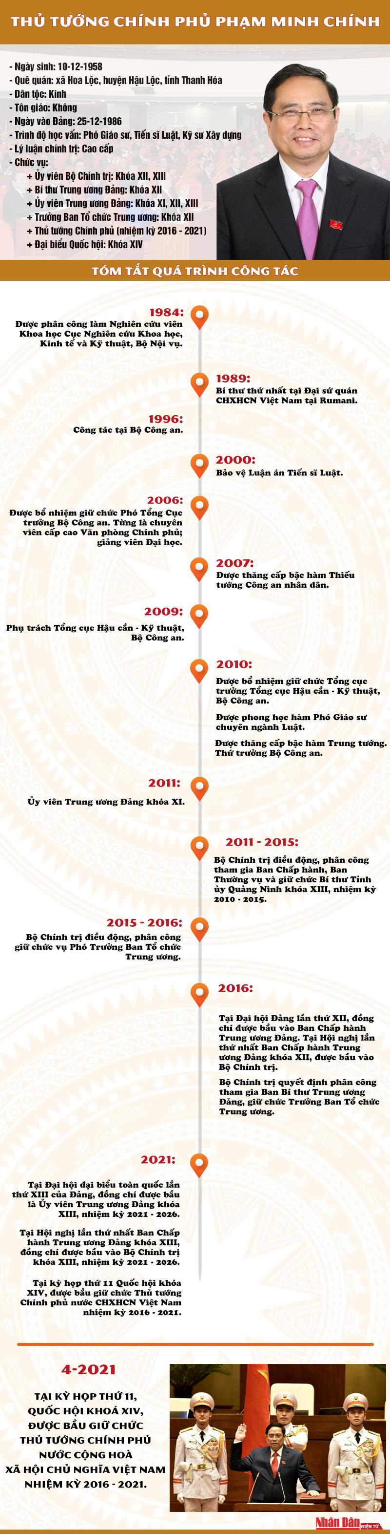 [Infographic] Thủ tướng Chính phủ Phạm Minh Chính -0