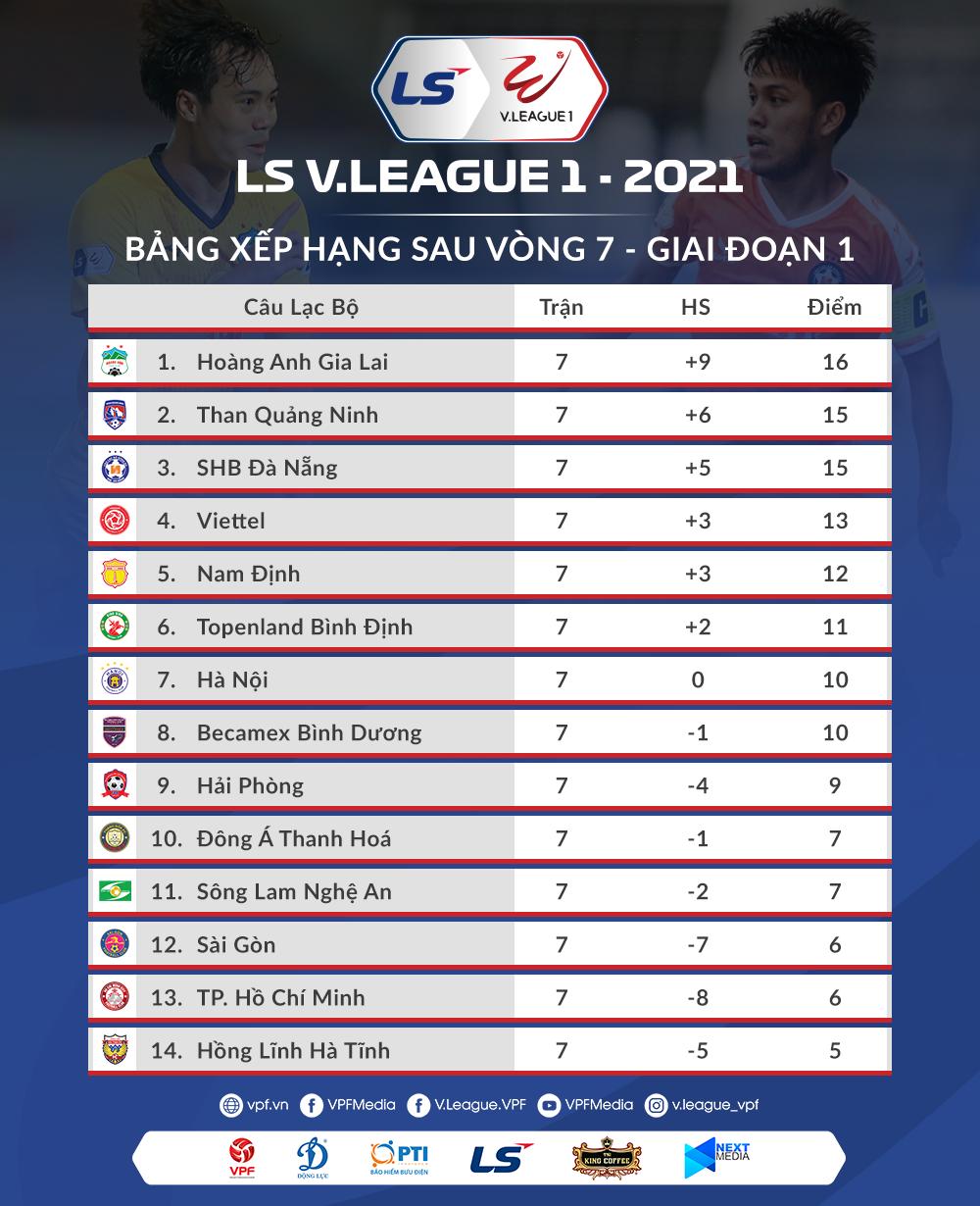 Lịch thi đấu vòng 8 V-League: Kiatisak chạm trán Lê Huỳnh Đức -0