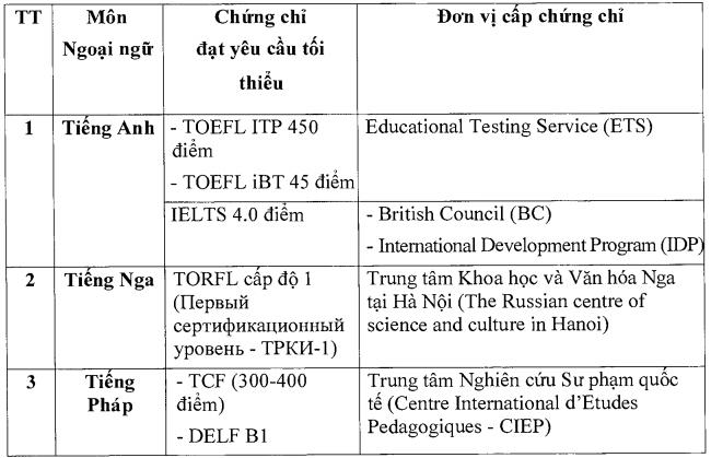 Hai trường hợp miễn thi Ngoại ngữ khi xét tốt nghiệp THPT -0