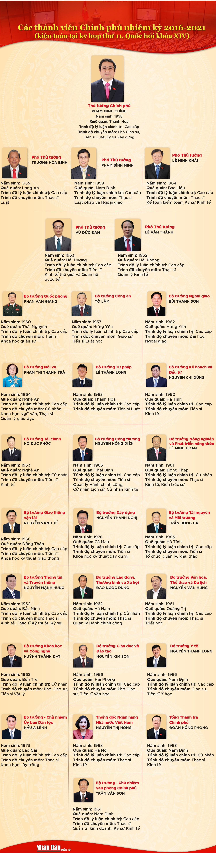 [Infographic] Các thành viên Chính phủ nhiệm kỳ 2016-2021 (kiện toàn tại kỳ họp thứ 11, Quốc hội khóa XIV) -0