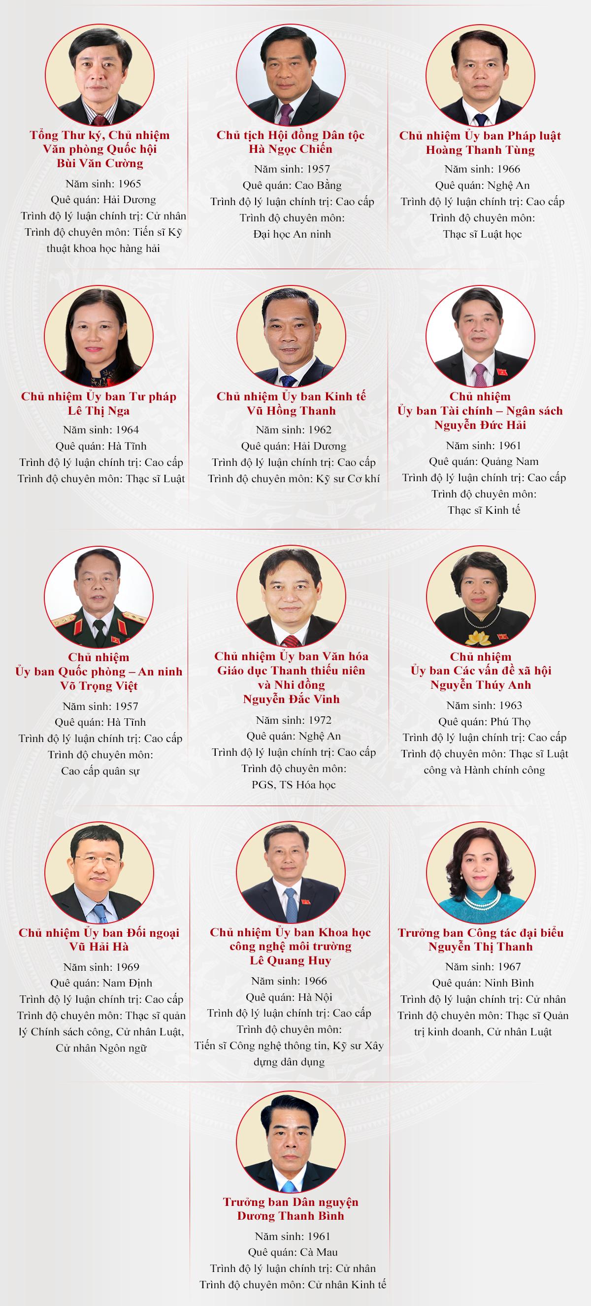 [Infographic] Các ủy viên Ủy ban Thường vụ Quốc hội khoá XIV (kiện toàn tại kỳ họp thứ 11) -0
