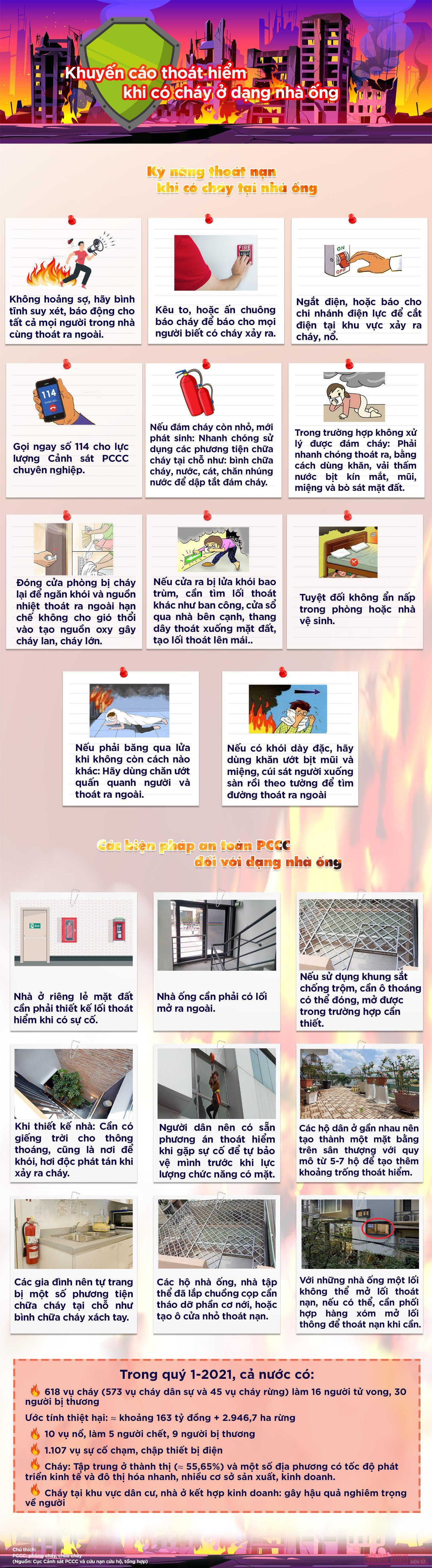 [Infographic] Khuyến cáo thoát hiểm khi có cháy ở dạng nhà ống -0