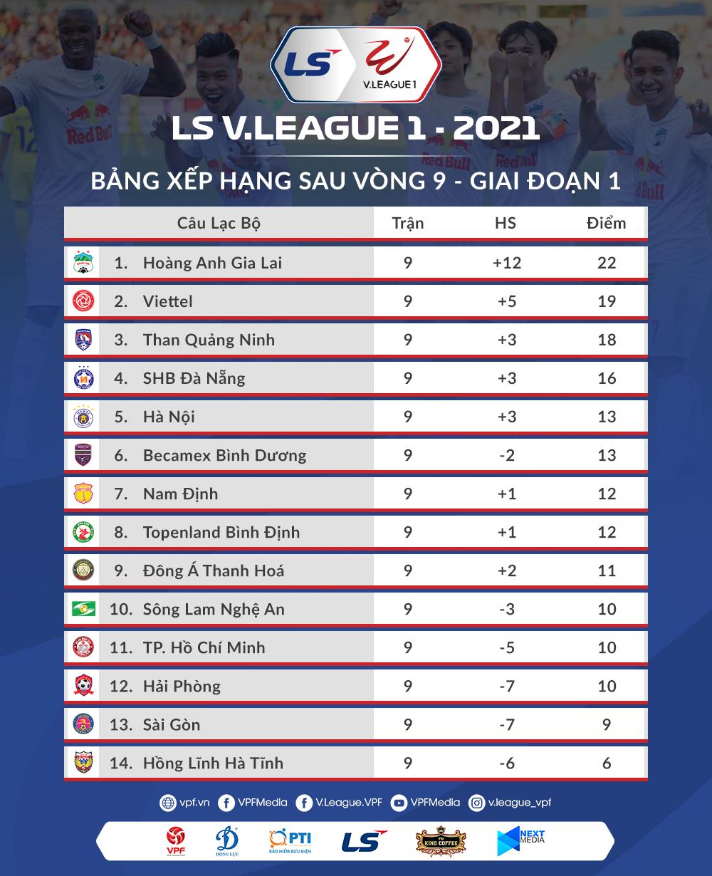 Lịch thi đấu vòng 10: Đại chiến Hà Nội vs Hoàng Anh Gia Lai -0