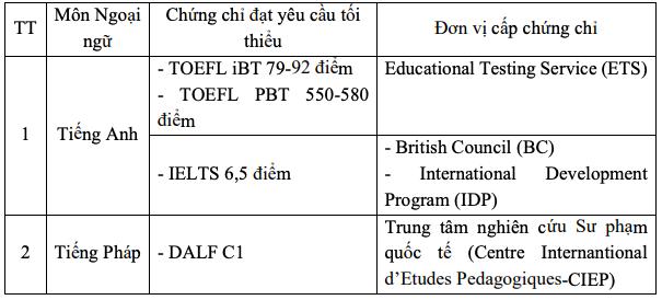 Trường đại học Y Hà Nội: Xét tuyển IELTS từ 6,5 điểm -0