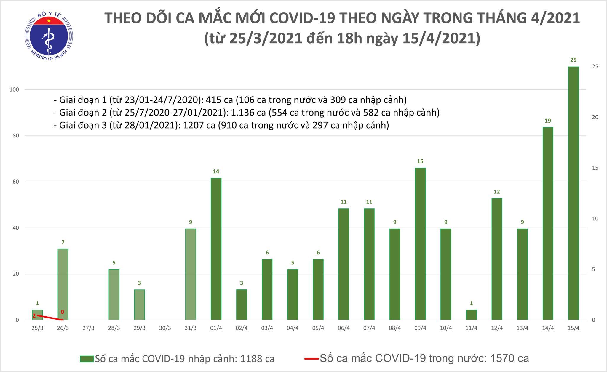Ghi nhận 21 ca mắc Covid-19 nhập cảnh -0